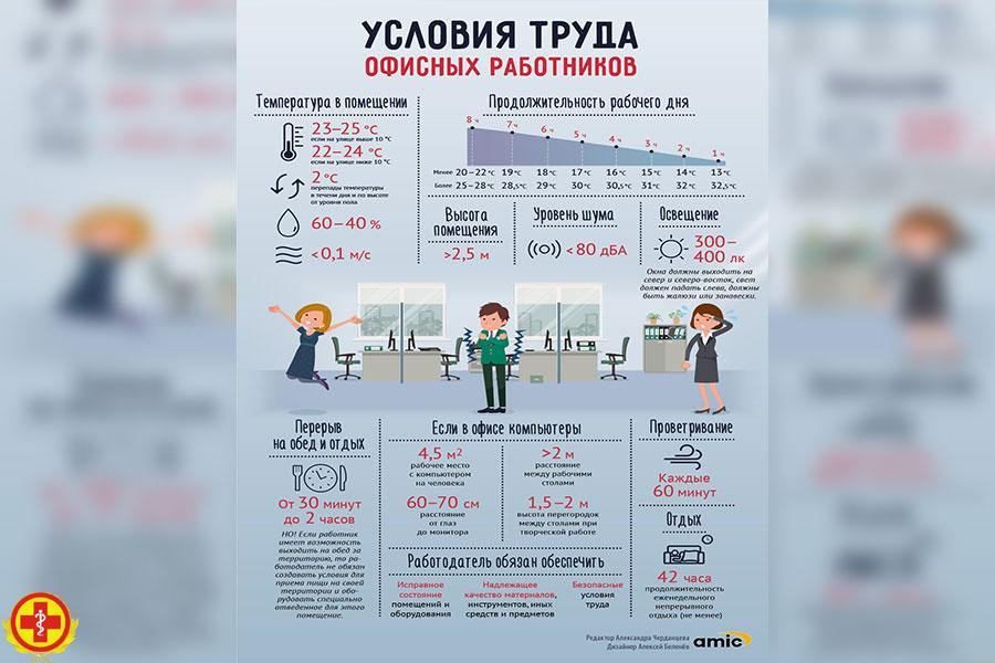 Условия труда офисных работников